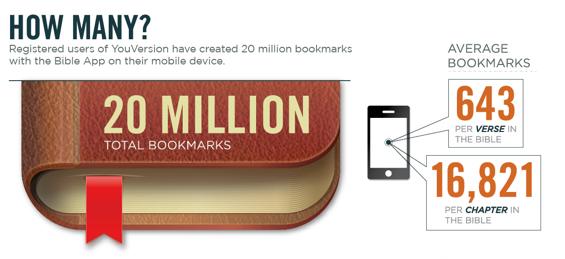 YV20millionBookmarks